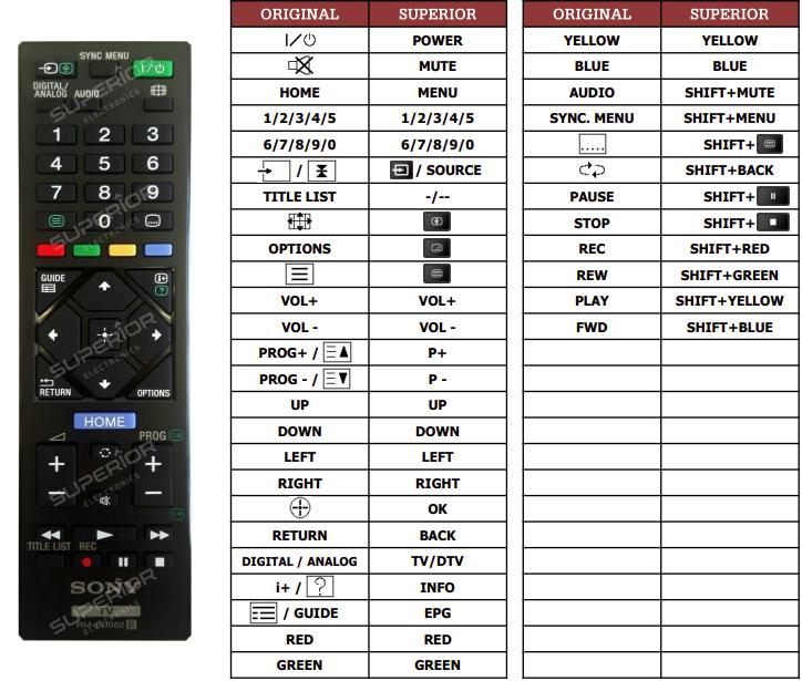 Sony KD-43XF7077 náhradní dálkový ovladač jiného vzhledu