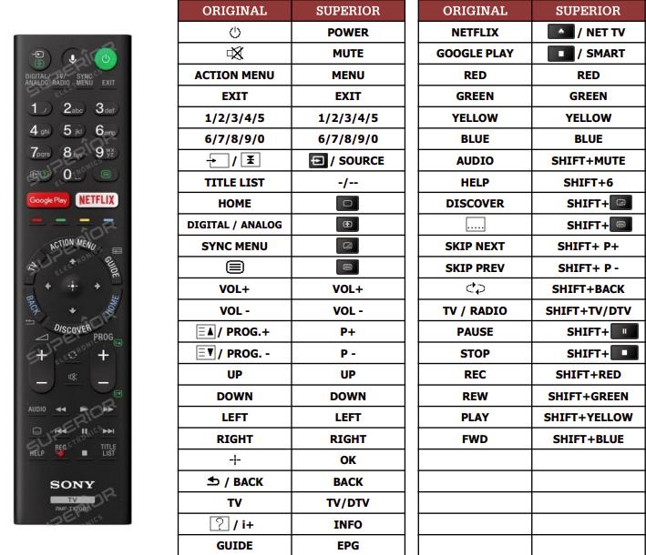 Sony KD-49XD8305 náhradní dálkový ovladač jiného vzhledu