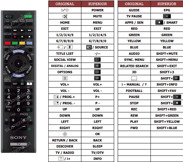 Sony KD-55X9005BBAEP náhradní dálkový ovladač jiného vzhledu
