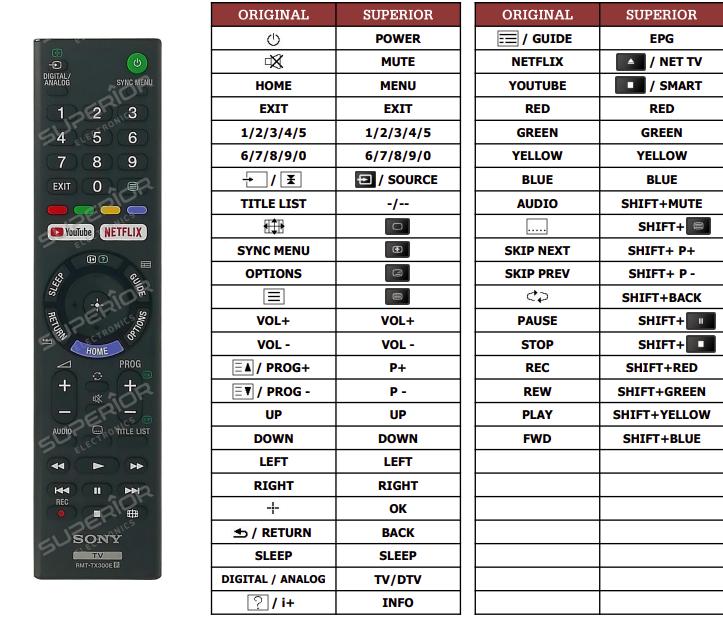 Sony KD-55XE7004 náhradní dálkový ovladač jiného vzhledu