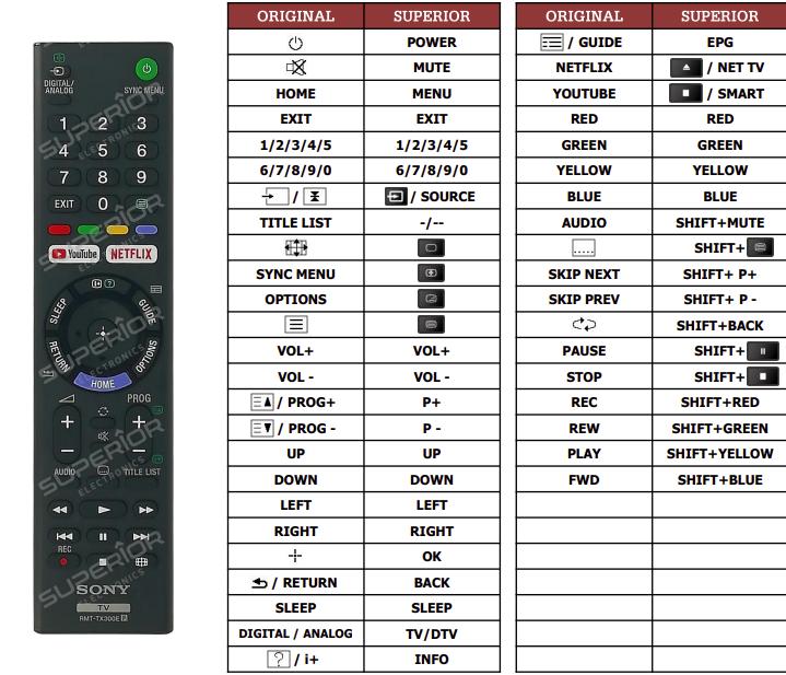 Sony KD-55XF7096 náhradní dálkový ovladač jiného vzhledu