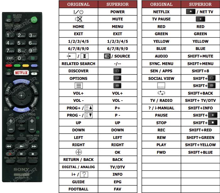 Sony KD-65S8005 náhradní dálkový ovladač jiného vzhledu