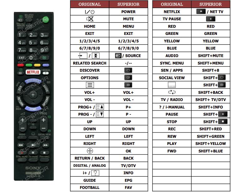Sony KD-65S8505C náhradní dálkový ovladač jiného vzhledu