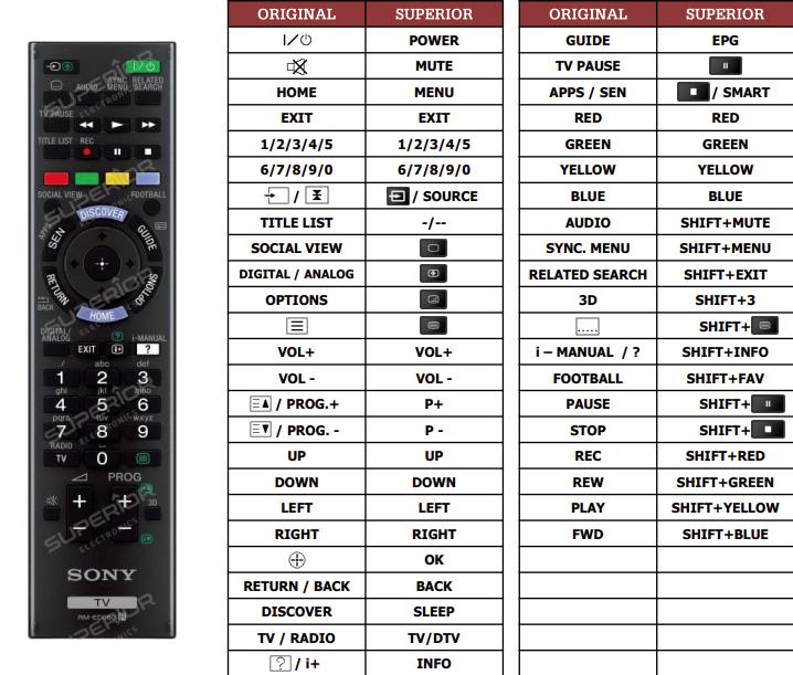 Sony KD-65X9005BBAEP náhradní dálkový ovladač jiného vzhledu