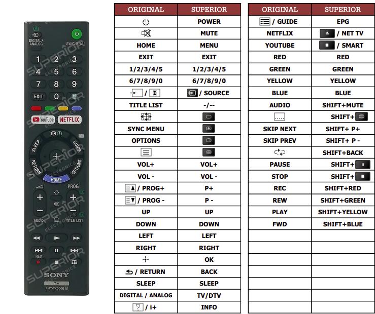 Sony KD-65XE7004 náhradní dálkový ovladač jiného vzhledu