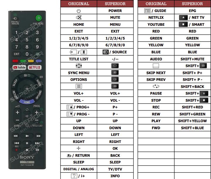 Sony KD-65XF7096 náhradní dálkový ovladač jiného vzhledu