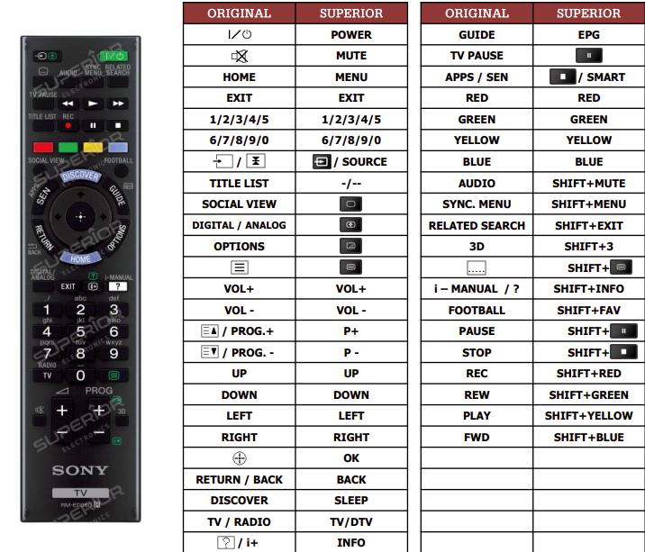 Sony KD-75S9005 náhradní dálkový ovladač jiného vzhledu