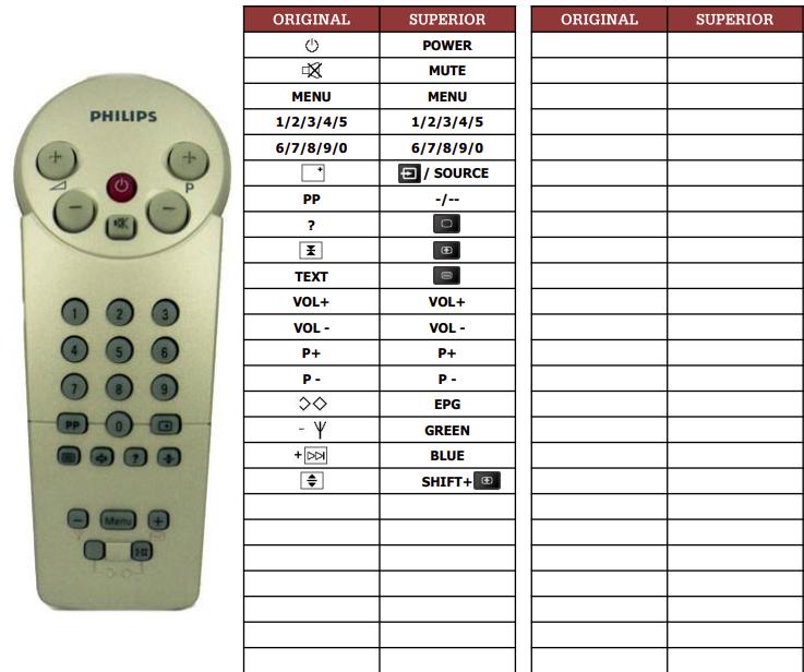 Philips 11CE1211-22B náhradní dálkový ovladač jiného vzhledu