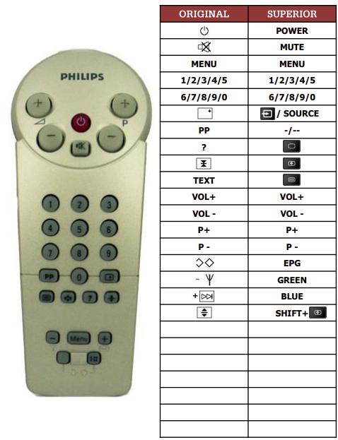 Philips 133PT710A náhradní dálkový ovladač jiného vzhledu