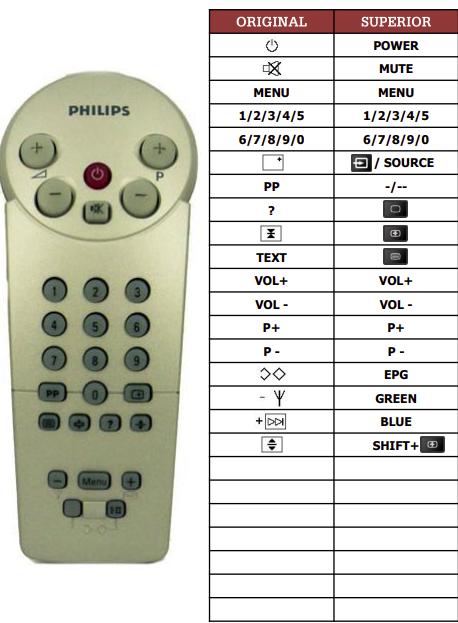 Philips 141243PP náhradní dálkový ovladač jiného vzhledu