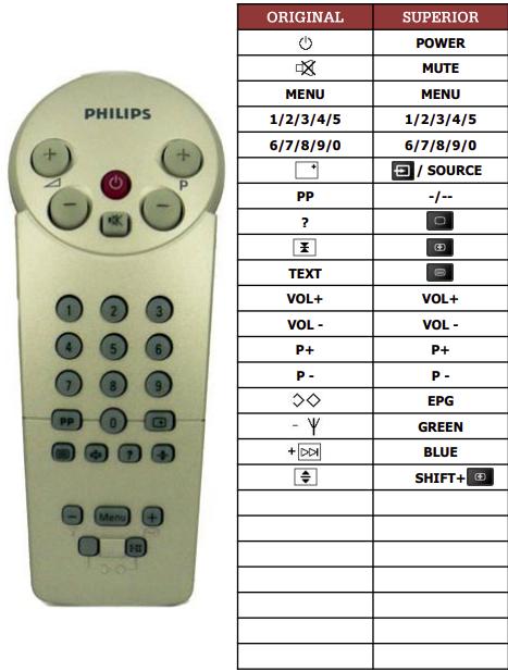 Philips 142133PP/39B náhradní dálkový ovladač jiného vzhledu