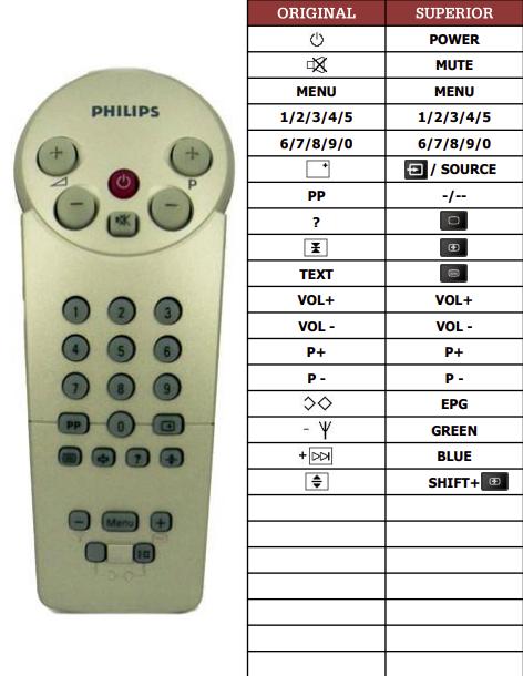 Philips 142412IR/39R náhradní dálkový ovladač jiného vzhledu