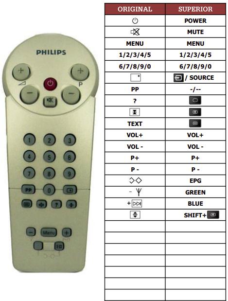 Philips 142932IR-39R náhradní dálkový ovladač jiného vzhledu