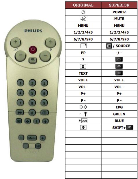 Philips 14CE1500-13B-2 náhradní dálkový ovladač jiného vzhledu