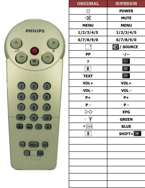 Philips 14CE2201 náhradní dálkový ovladač jiného vzhledu