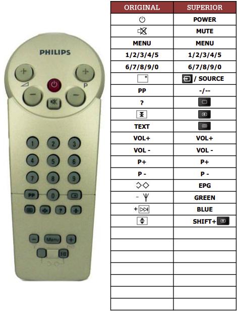 Philips 14CT3405COLOR8026 náhradní dálkový ovladač jiného vzhledu