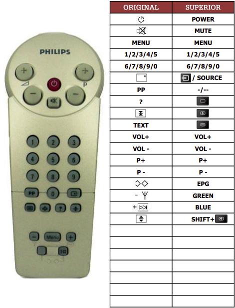 Philips 14GR1021 náhradní dálkový ovladač jiného vzhledu