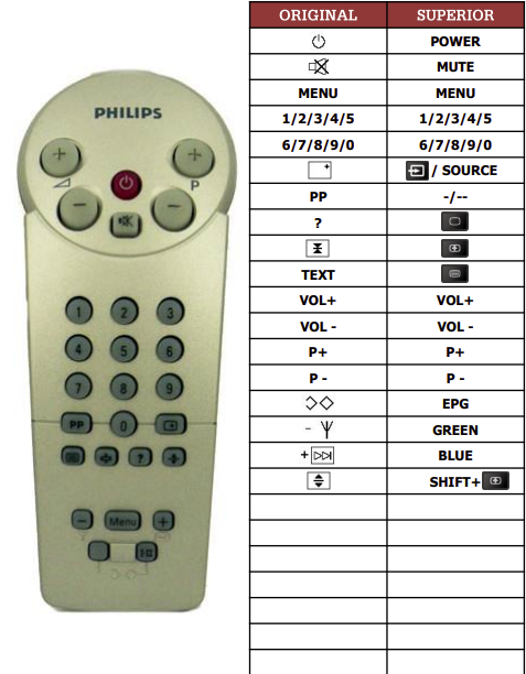 Philips 14GR1220-61B náhradní dálkový ovladač jiného vzhledu