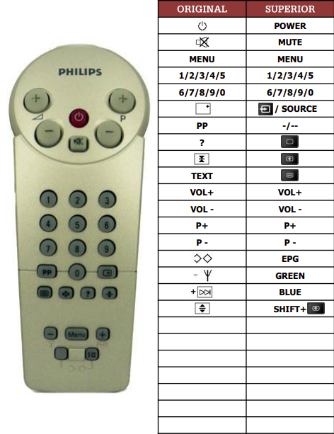 Philips 14GR1220-97B náhradní dálkový ovladač jiného vzhledu