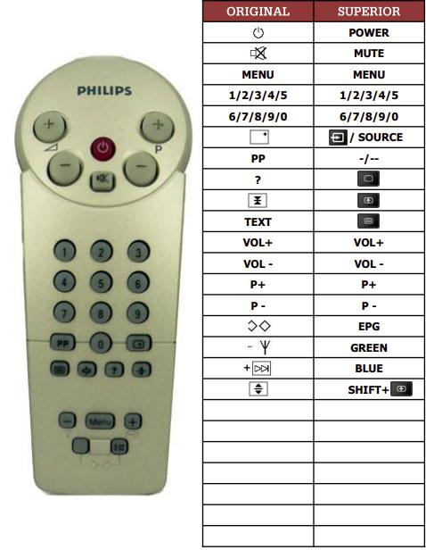 Philips 14GR1221 náhradní dálkový ovladač jiného vzhledu