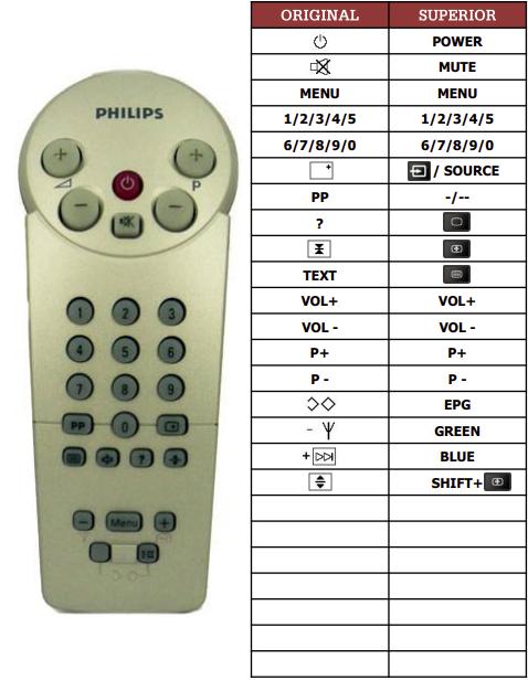 Philips 14GR1221-22B náhradní dálkový ovladač jiného vzhledu