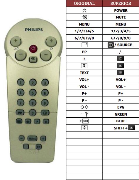 Philips 14GR1230-70R-2 náhradní dálkový ovladač jiného vzhledu
