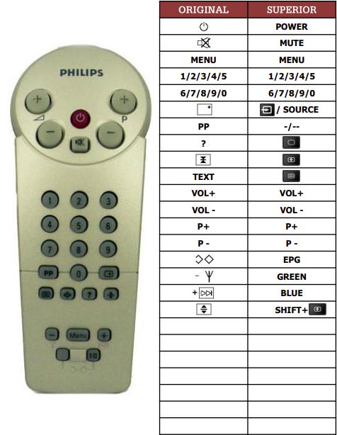 Philips 14GR1234-50B náhradní dálkový ovladač jiného vzhledu