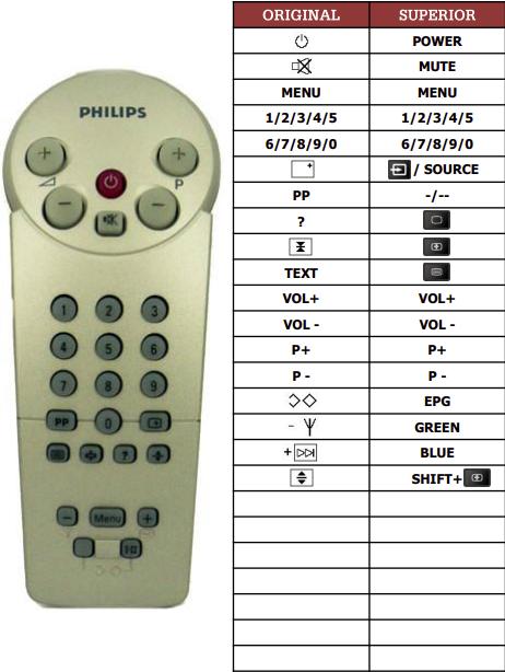 Philips 14GR1234-52R náhradní dálkový ovladač jiného vzhledu