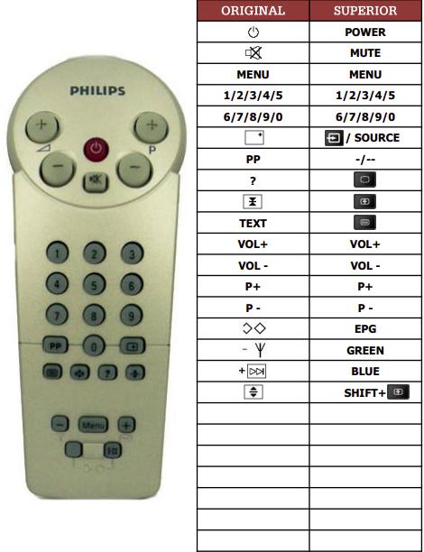 Philips 14GR1234-85R náhradní dálkový ovladač jiného vzhledu