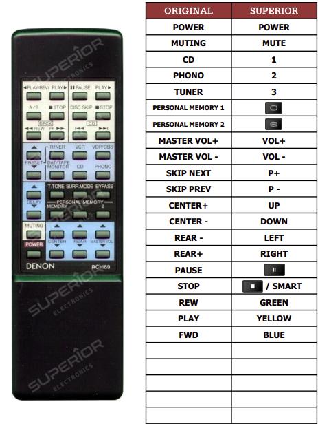 Denon AVR-800 náhradní dálkový ovladač jiného vzhledu