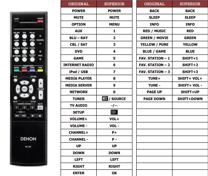 Denon AVR-E300 náhradní dálkový ovladač jiného vzhledu