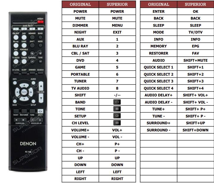 Denon AVR-X500 náhradní dálkový ovladač jiného vzhledu