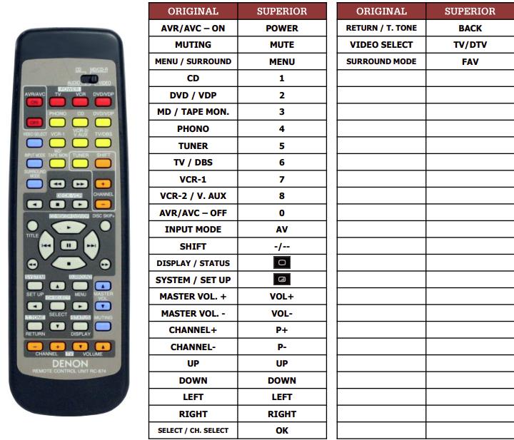 Denon AVR1801 náhradní dálkový ovladač jiného vzhledu