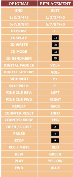 Denon DP300F náhradní dálkový ovladač jiného vzhledu