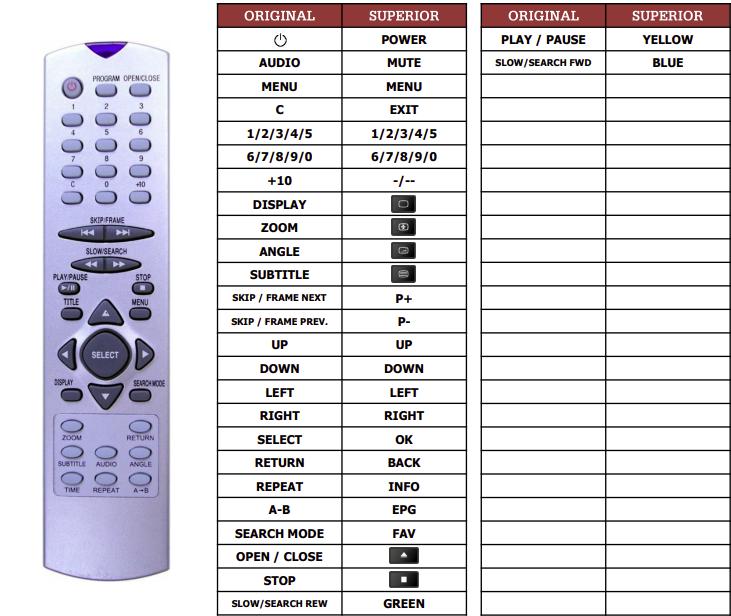 Denon DVD-3000 náhradní dálkový ovladač jiného vzhledu