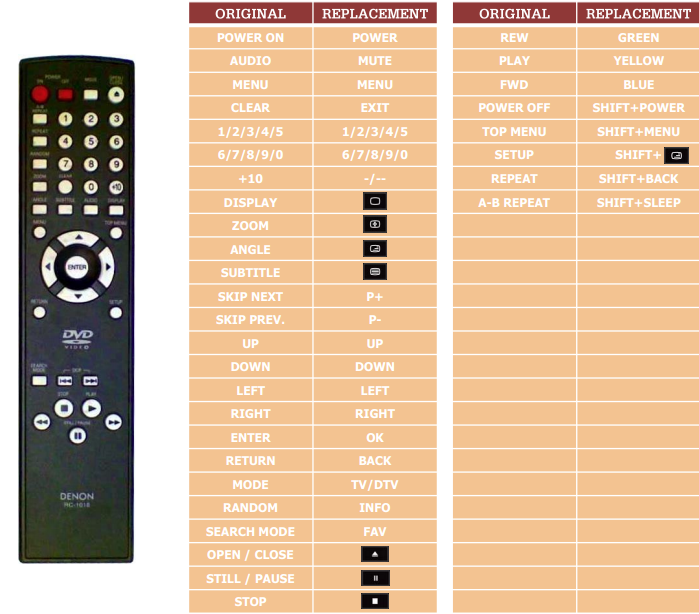 Denon RC-1018 náhradní dálkový ovladač jiného vzhledu