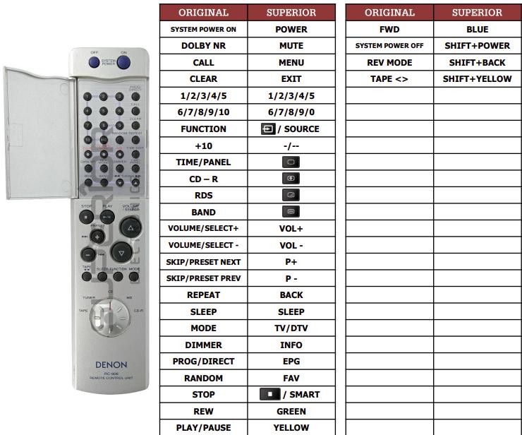 Denon RC-906(CD-R) náhradní dálkový ovladač jiného vzhledu