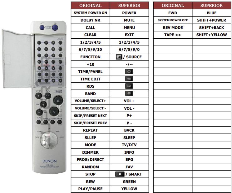 Denon RC-906(CD) náhradní dálkový ovladač jiného vzhledu