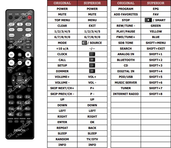 Denon RCD-N9 náhradní dálkový ovladač jiného vzhledu