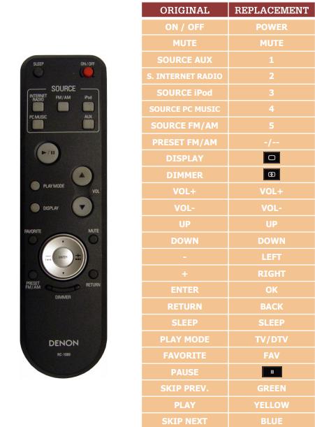 Denon S52 náhradní dálkový ovladač jiného vzhledu