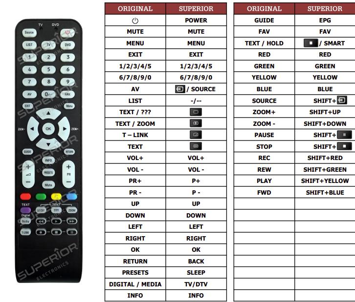 Thomson 19FE9234(TV1) náhradní dálkový ovladač jiného vzhledu