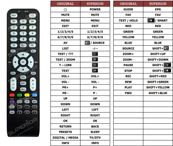 Thomson 19HR5434(TV1) náhradní dálkový ovladač jiného vzhledu