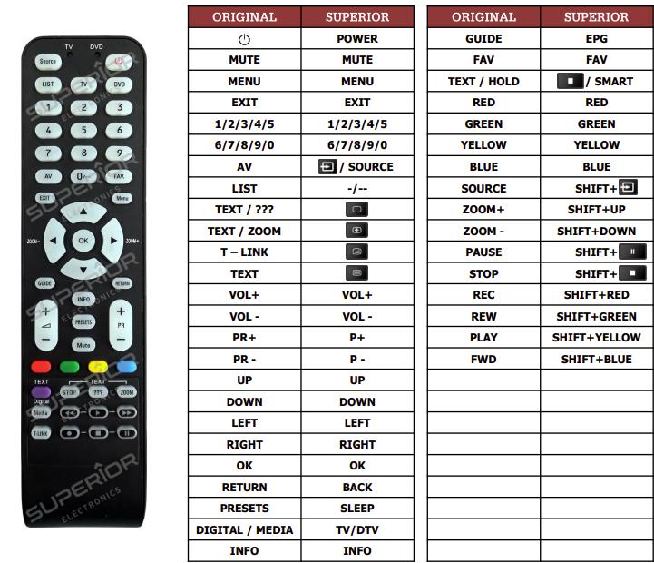 Thomson 19HS3244(TV1) náhradní dálkový ovladač jiného vzhledu