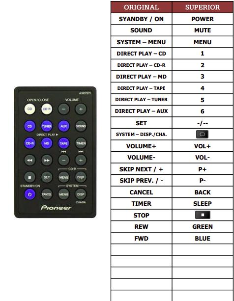 Pioneer AXD7271 náhradní dálkový ovladač jiného vzhledu