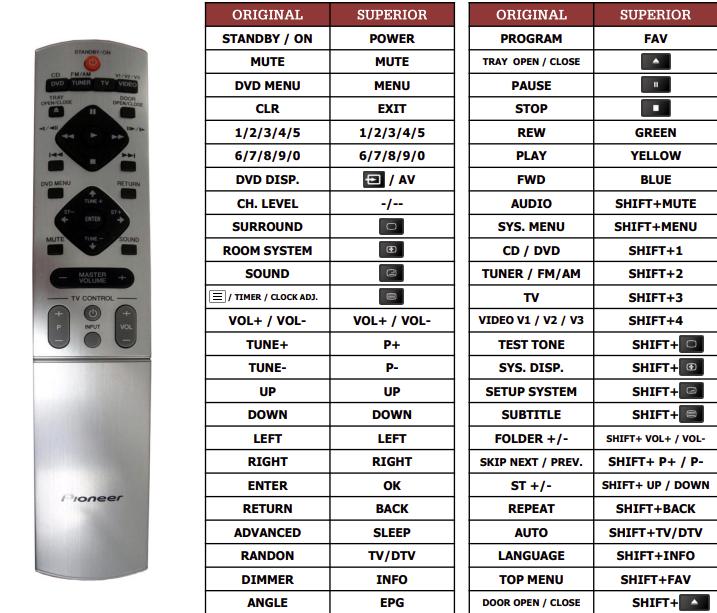 Pioneer AXD7339 náhradní dálkový ovladač jiného vzhledu