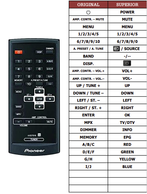 Pioneer AXD7515 náhradní dálkový ovladač jiného vzhledu