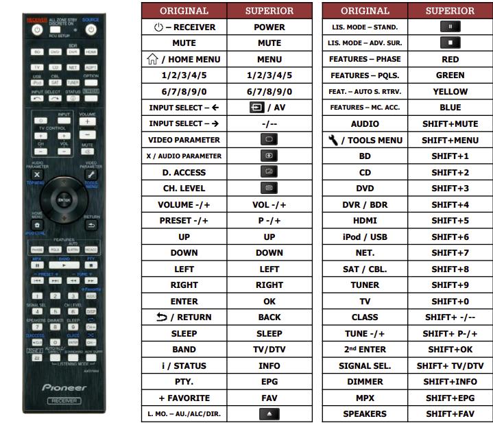 Pioneer AXD7664 náhradní dálkový ovladač jiného vzhledu