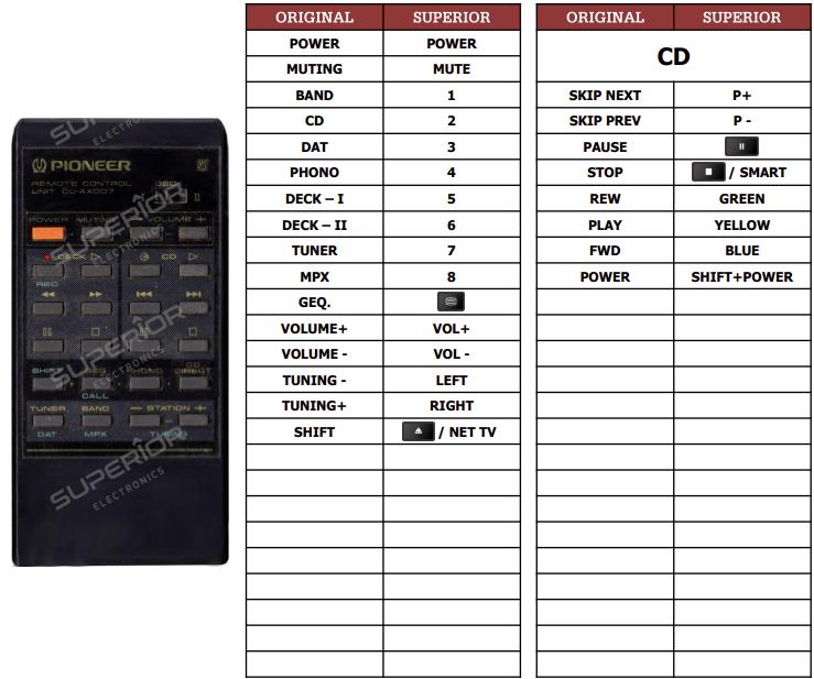 Pioneer CU-AX007 náhradní dálkový ovladač jiného vzhledu