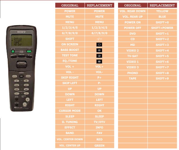Sony RM-LJ304  náhradní dálkový ovladač jiného vzhledu