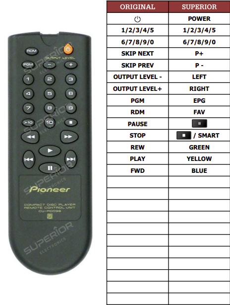 Pioneer CU-PD096 náhradní dálkový ovladač jiného vzhledu